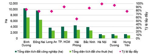 BĐS công nghiệp tại Việt Nam vẫn hấp dẫn cho cả nhà đầu tư trong nước và quốc tế